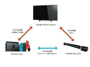 Switchの接続図。通常はTVに直結していますが、サラウンドシステム側にもHDMI入力があるため、そちらでの接続も試しています。