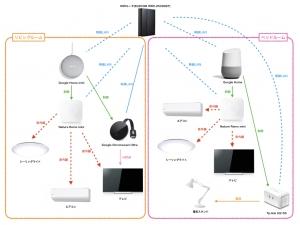 シオナイト家スマートホーム化計画の図。