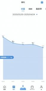 体重の推移。目標体重はおそらく身長から自動的に計算していると思われます。
